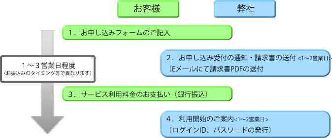 アンケートQサービス お申し込み~ご利用の流れの図