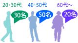 それぞれの回答者区分に回答者数を割り当てる機能