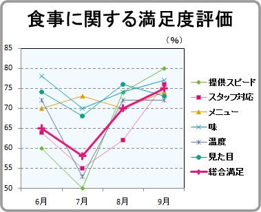 ホテル・旅館の食事に関する満足度の評価グラフ