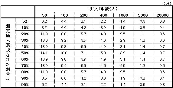 誤差率表 アンケート回答の回収