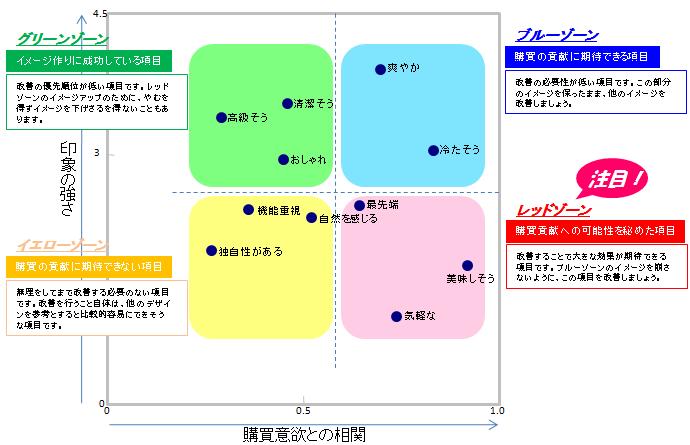 パッケージデザイン改善点のマトリクス図