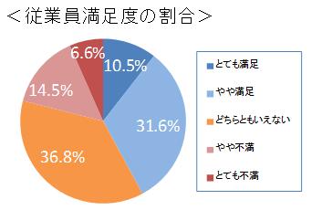 モラルサーベイ 従業員・社員の満足度のグラフ