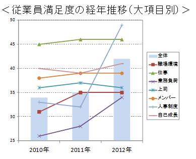 人事の従業員満足度調査 経年時系列分析の図