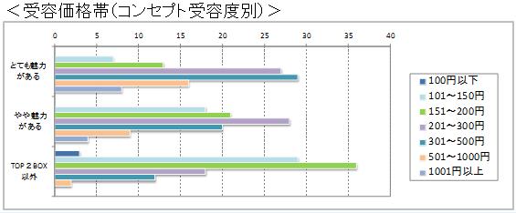 商品コンセプトに対する受容価格帯の調査結果(価値受容別)