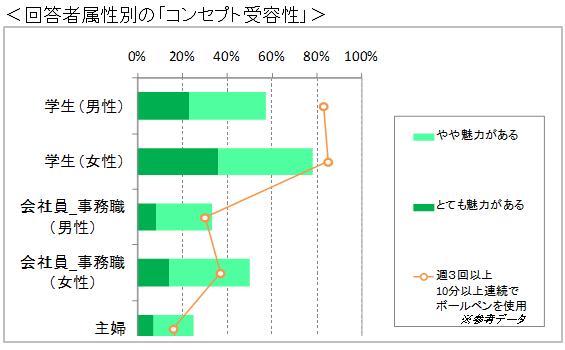 商品コンセプト受容性のアンケート調査結果グラフ