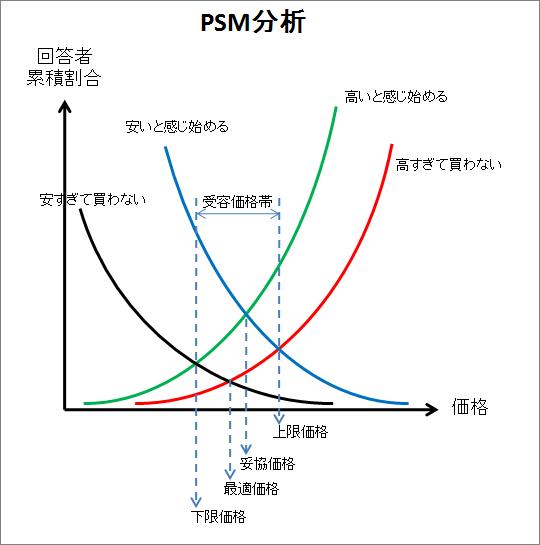 価格受容性 最適価格調査 PSMの図