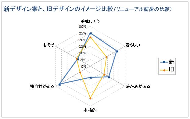 パッケージデザイン リニューアル前後のイメージ比較のグラフ