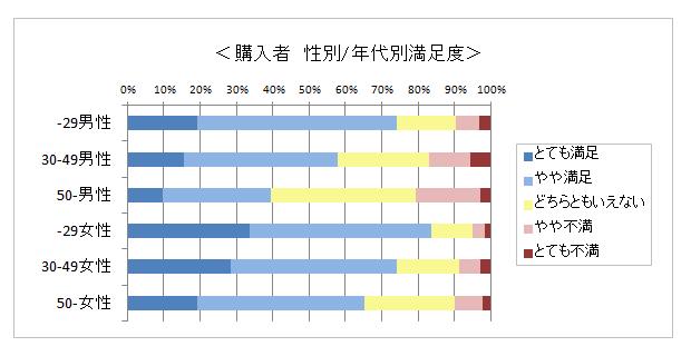 商談用資料 商品開発用属性別満足度の分析