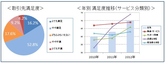 取引先満足度 時系列年別満足度推移 図